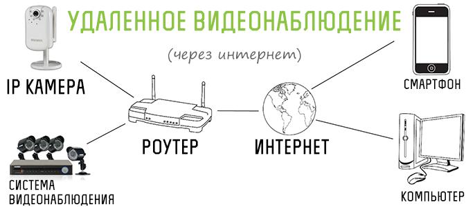 Как сделать удаленный доступ к видеорегистратору через интернет